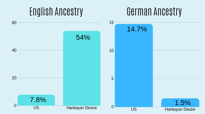 bar graph comparing the English and German ancestry represented by the U.S. census survey and Harlequin Desire romance novels