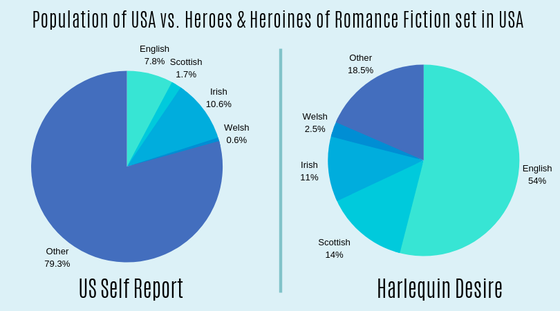 the British ancestry group in the United States compared to the British ancestry group represented in Harlequin Desire