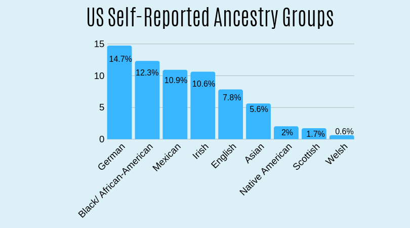 bar graph representing self-reported ancestry groups in the United States